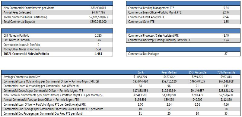 Commercial-Scorecard-Assessment