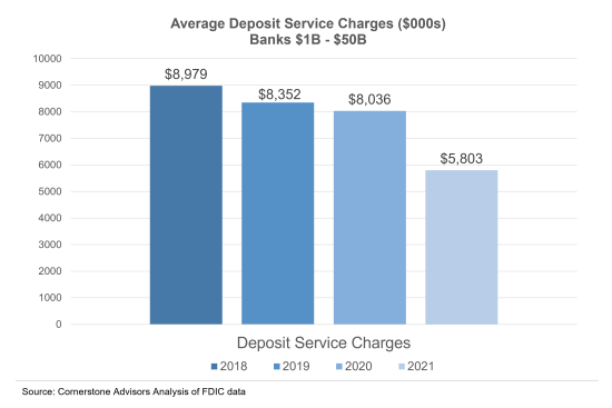 deposit-service-charges-banks