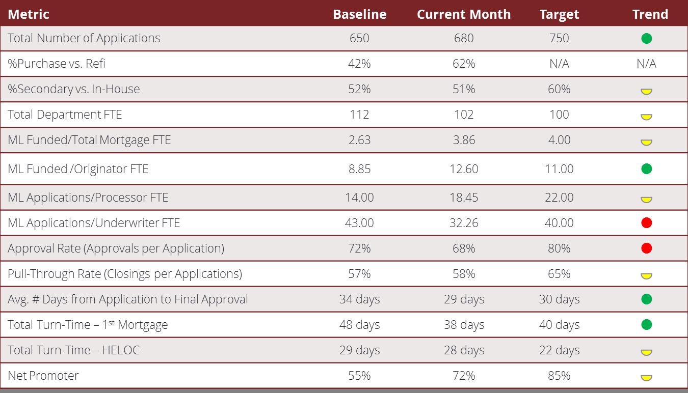 MortgageLending-PerformanceScorecard